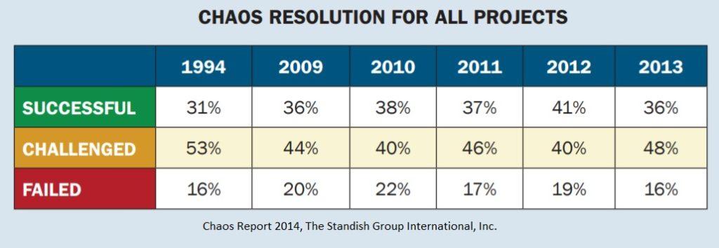 Przyczyny porażek projektów - źródło: Chaos Report 2014