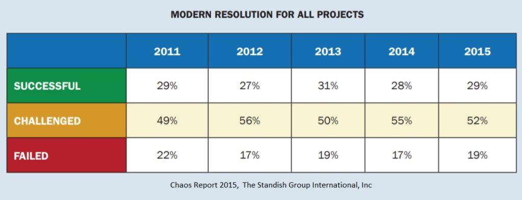 Przyczyny porażek projektów - źródło: Chaos Report 2015