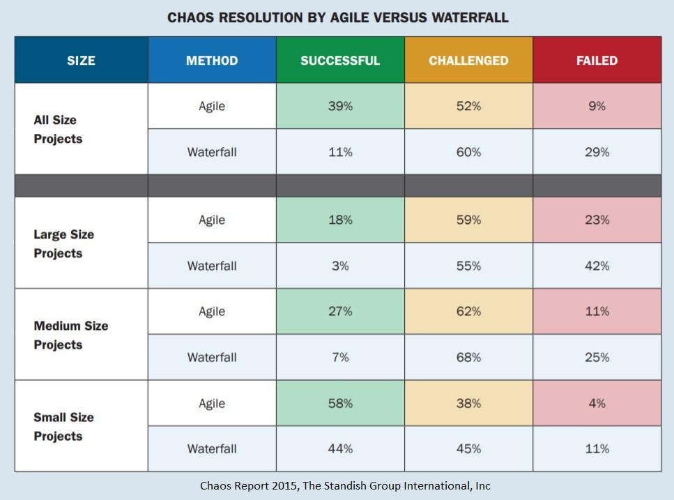 Przyczyny porażek projektów wg metodyki zarządzania - źródło: Chaos Report 2015