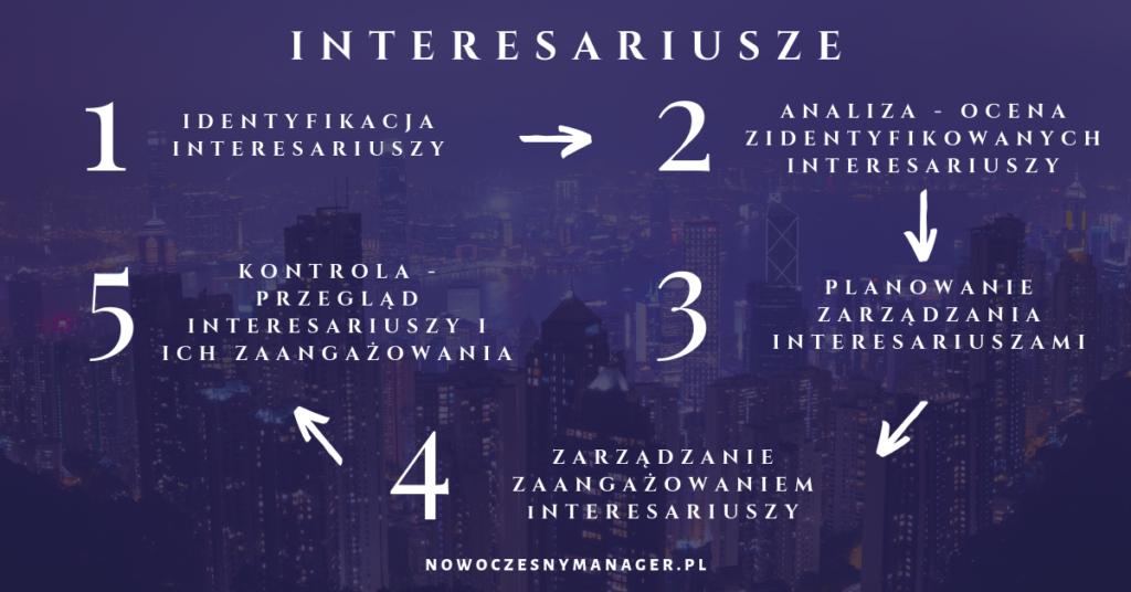 Interesariusze - proces zarządzania