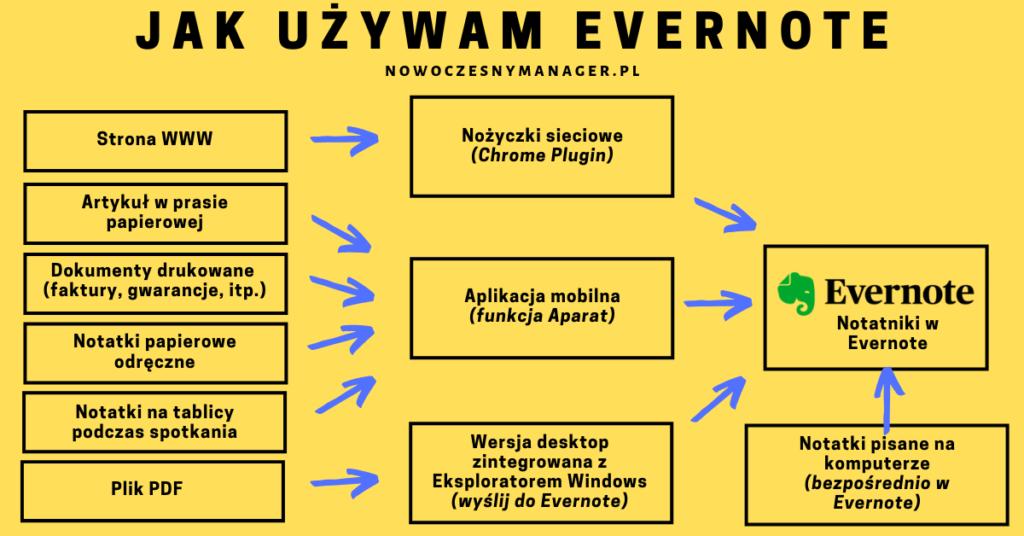 Jak używać Evernote