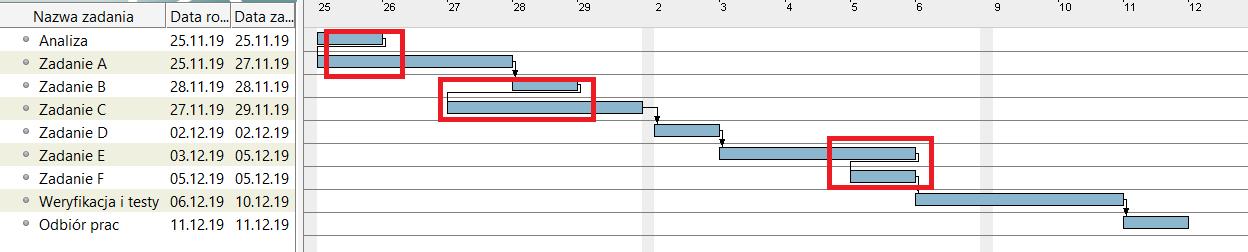 Jak sprawdzić harmonogram — zadania na zakładkę